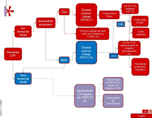 Circuit financement cpf 500x388